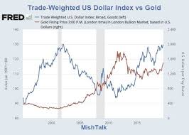 Gold Is Not A Function Of The Us Dollar Nor Is Gold An