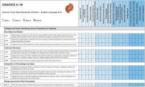 Common Core Chart Grades 9 10 Ict Classes