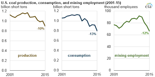 In 2015 U S Coal Production Consumption And Employment