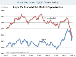 Chart Of The Day Apple Closes The Day As The Most