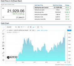 Gold Prices Hit All Time Highs In These Currencies Kitco News