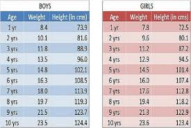 Baby Girl Weight Chart Growth Chart Baby Girl Major Magdalene Project Org
