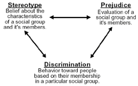 prejudice and discrimination essay the abc model of attitudes and  images and stereotypes stereotypes vs prejudices vs discrimination