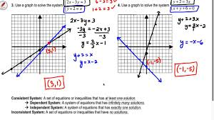 section 3 1 algebra 2 solving systems of equations by graphing