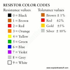 how do resistors work what s inside a resistor resistor color code chart for resistance and tolerance