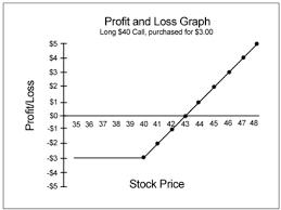 Options Risk Graph Financhill