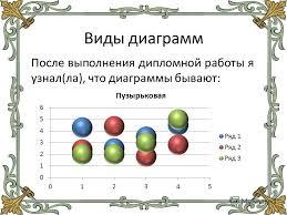 Презентация на тему Технология применения диаграмм Автор ФИО  9 Виды диаграмм После выполнения дипломной работы я узнал ла что диаграммы бывают