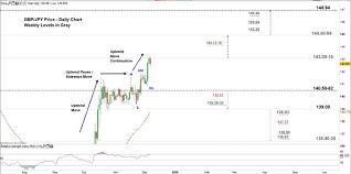 Gbp Jpy Chart Investing Gbp Jpy Faces Key Resistance British Pound Vs Japanese Yen
