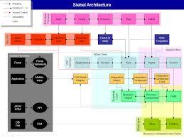 Siebel Architect Resume Siebel Architecture Revisited The Siebel Hub 8