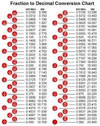Big Fraction Chart 73 Expert Machinist Fraction Chart