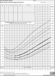cdc bmi growth chart centiles of body mass index bmi for age in the us