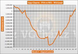 Ps4 Vs Wii Vgchartz Gap Charts May 2019 Update Vgchartz