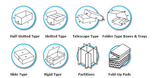 Corrugated Box Size Chart Packaging 101 The Corrugated Box