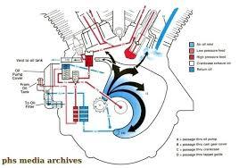 Shovelhead Engine Diagram Harley Davidson Parts Beautiful Auto ...