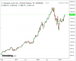 Amazon Stock Chart 2 Compelling Reasons Why Amazon Is An Ideal Buy And Hold