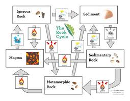 Rock Flow Chart The Rock Cycle Modeling The Cycle With A Hands On Activity And A Flow Chart