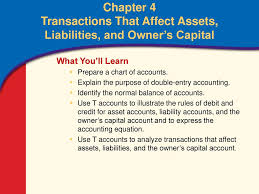 Normal Balances Of Accounts Chart Chapter 4 Transactions That Affect Assets Liabilities And