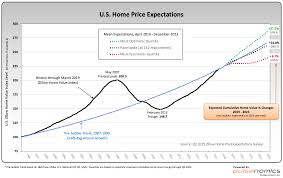 Zillow Chart Zillow Q2 2019 Home Price Expectations Survey Summary