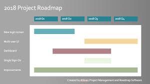 Project Roadmap Templates Beautiful Project Roadmap Templates Examples