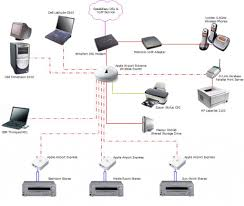 home network layout ideas home images home plans designing a home network network layout floor plans ethernet cable on home network layout ideas
