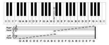Notes On Piano Chart Piano Keyboard Notes Piano Chart