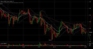 Btc Live Chart Btc Live Value Bitcoin To Gbp Price Chart