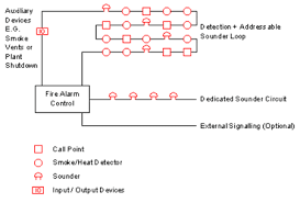 class a fire alarm wiring diagram wirdig fire alarm system wiring diagram as well fire alarm wiring diagram on