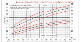 Growth Chart Who Pdf Growth Chart Templates Word Excel Pdf Smartcolorlib