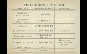 Religions Timeline Chart Bible Timeline History Timeline
