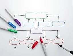 Writing A Paragraph Using A Flow Chart Falibo