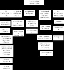 Отчет по преддипломной практике стр Контент платформа  Дебиторская задолженность классифицируется по группам представленным на рисунке 1