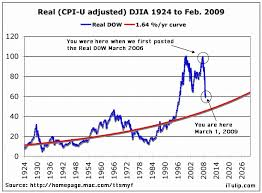 Dow Jones Historical Chart Inflation Adjusted Itulip Com Real Djia 1924 To 2006