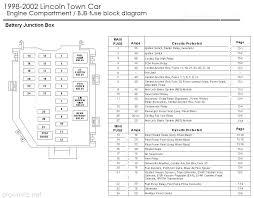 2005 lincoln town car fuse diagram wiring diagrams best 1999 lincoln fuse box diagram wiring diagram data 99 lincoln town car fuse panel 2005 lincoln town car fuse diagram