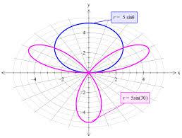 Converting Equations From Polar To Rectangular Precalculus