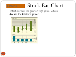 Stock Bar Chart Example Objectives 1 2 Stock Market Data Ppt Video Online Download