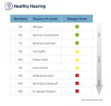 Sound Decimal Chart Learn About Noise Induced Hearing Loss Nihl