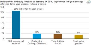 Bloodbath In Black Gold Buffetts Phillips 66 Dumps Oil