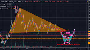 Xag Usd Silver Recovery Facing Strong Resistance At 15 50
