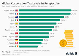 Global Corporation Tax Levels In Perspective Lawyer Life
