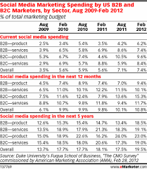 Marketing Budget Plan The 7 Step Social Media Strategy Every Marketer Needs