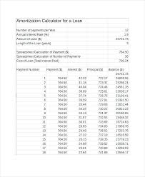 Amortize A Loan Formula Mortgage Amortization Formula Excel Loan Amortization In Excel