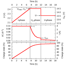 iuou battery charging example charging graph on the left per cell quantities on the right example values for a 40 ah 6 cell 12 v battery note schematic illustration