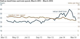 Rail Congestion Cold Weather Raise Ethanol Spot Prices