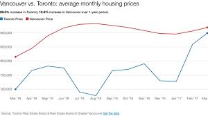 In Charts Tracking House Prices In Canadas Hottest Housing