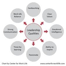 mark zuckerberg s leadership qualities leadership qualities chart
