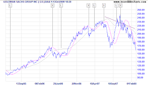 Incredible Charts Linear Regression Indicator Ropnostjiho Ga