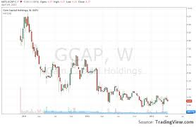 Fxcm Stock Price Chart Fxcm Releases Gain Capital Acquisition Presentation