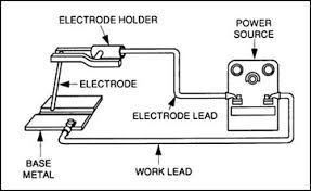 arc welding circuit diagram wirdig electric arc welding diagram arcade com online image arcade