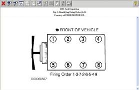 2003 ford expedition firing order for 2003 expedition v8 see below for 4 6 and 5 4 liter engine