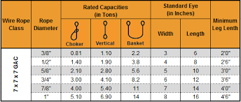 Chain Sling Chart Cable Laid Slings Cable Laid Wire Rope Slings Steel